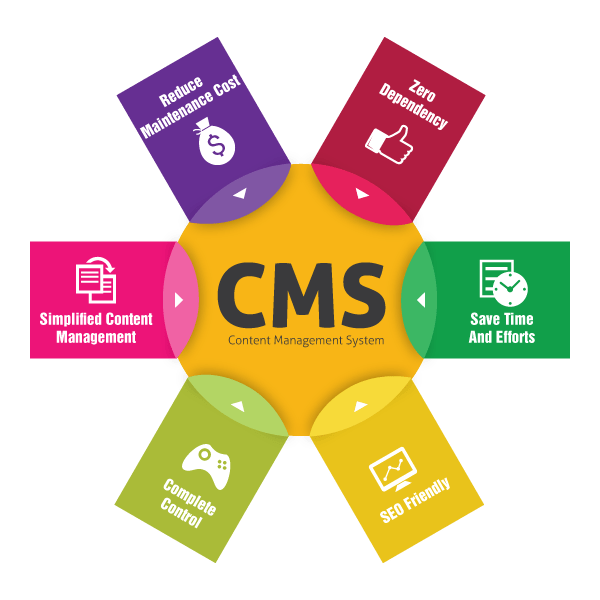 content management system The content management system (cms) is a servicenow application that primarily enables users to create a custom interface for the servicenow platform and servicenow applications.